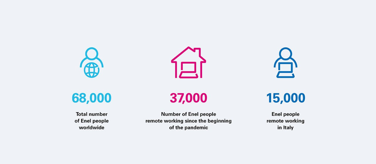 Infographic with data on smart work in Enel during the Covid-19 emergency: 37,000 people in smart-working in the world, 15,000 in Italy